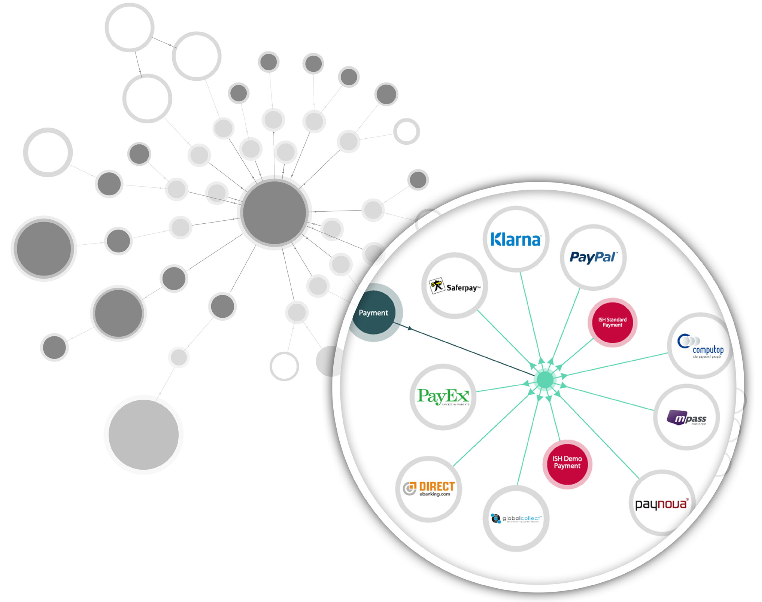 Fruition Intershop Integration Services